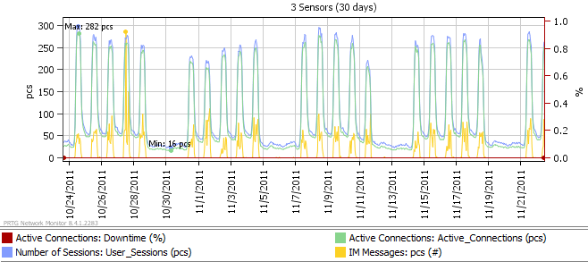 This graph shows the number of sessions and IM Messages sent